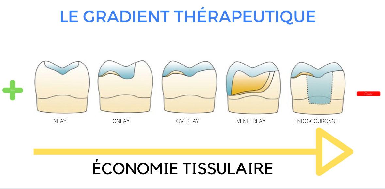 le gradient thérapeutique de la restauration dentaire